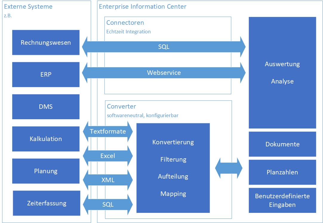 WC 01a Converter Diagramm