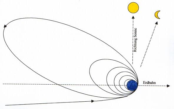 Umlaufbahn