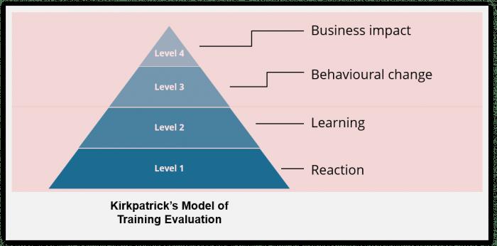 Kirkpatrick model of evaluation - EI Design