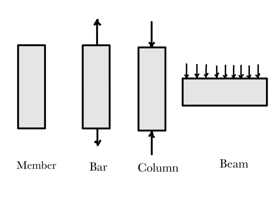 This image shows, when a member is called bar, when it is called column, and when it is called beam.
