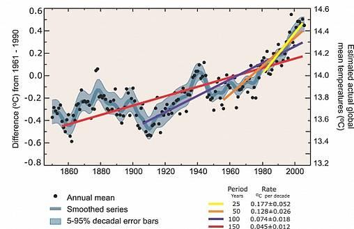 IPCC-Schwindelgraphik mit vier Temperaturtrendlinien