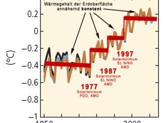 2015.09.08_Drei_Temperaturspruenge_in_IPCC-Grafik_SPM_2014_K_2