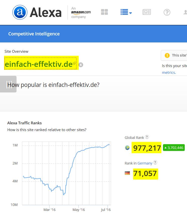 einfach-effektiv.de Site Overview Alexa