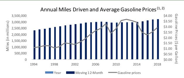 annual miles driven and average gasoline prices