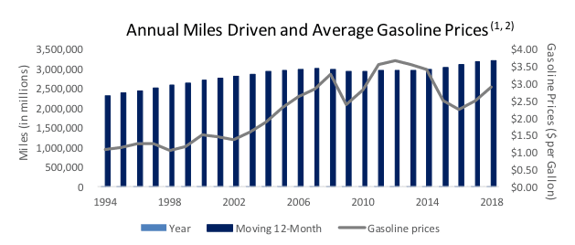 annual miles driven and average gasoline prices
