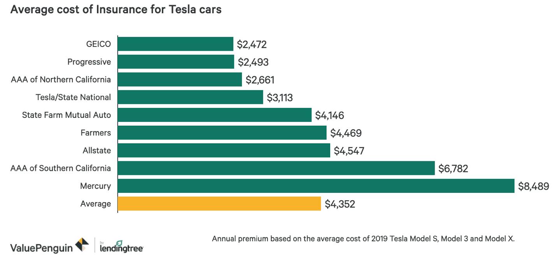Tesla insurance cost