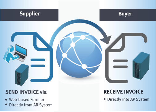 What is e invoicing    e Invoicing Basics What is e Invoicing