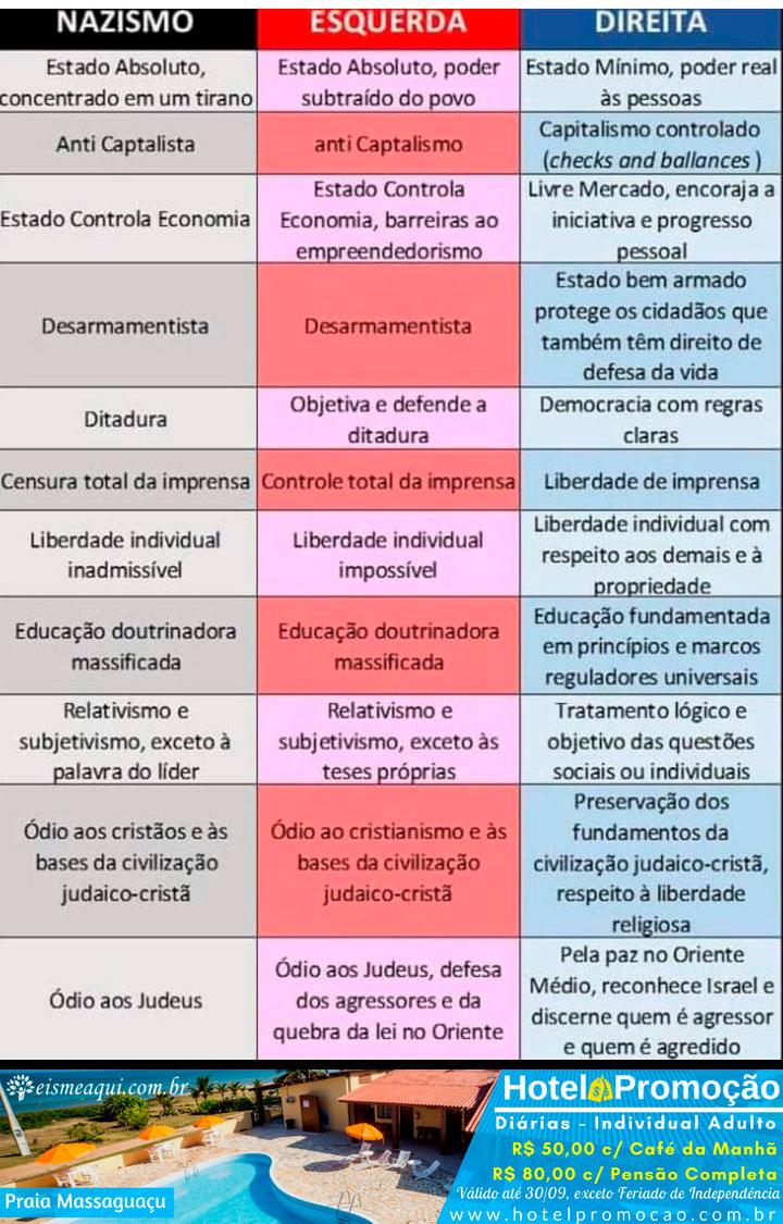 Diferenças e semelhanças entre nazismo, esquerda e direita