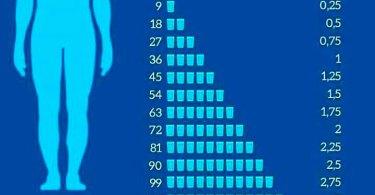Quanta água você precisa beber por dia?