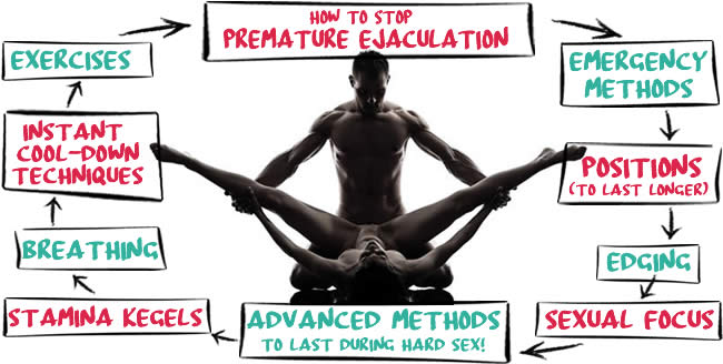Techniques To Help You Stop Premature Ejaculation Fast