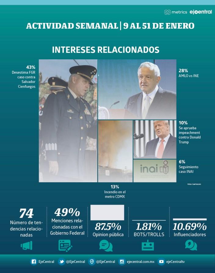 2021 01 17 semana2 - Por exoneración a Cienfuegos redes estallan con críticas a AMLO #AMLO