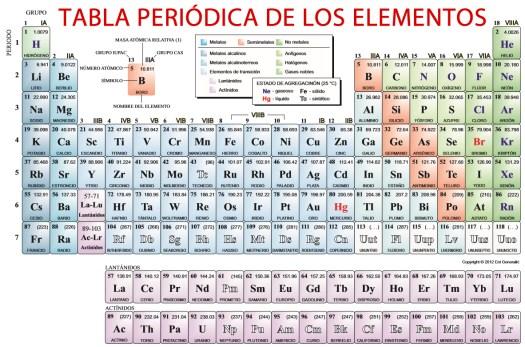 Tabla periodica actualizada 2017 para imprimir periodic diagrams caractersticas de la tabla periodica urtaz Gallery