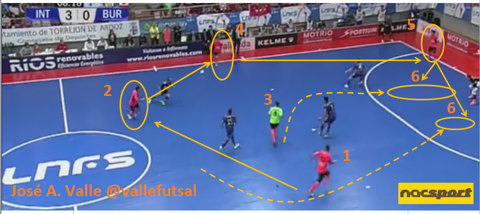 Análisis de Ataque cinco contra cuatro de fútbol sala