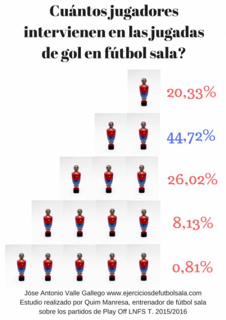 Análisis de fútbol sala: Cuántos jugadores participan en un gol.