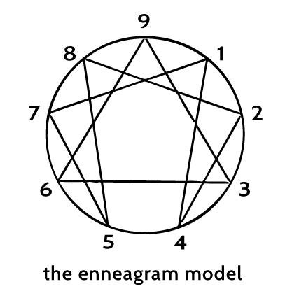 enneagram-model