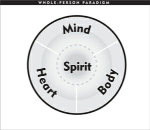 The Whole Person Paradigm can be expressed in four parts - The Mind, Body, Heart, and Spirit.