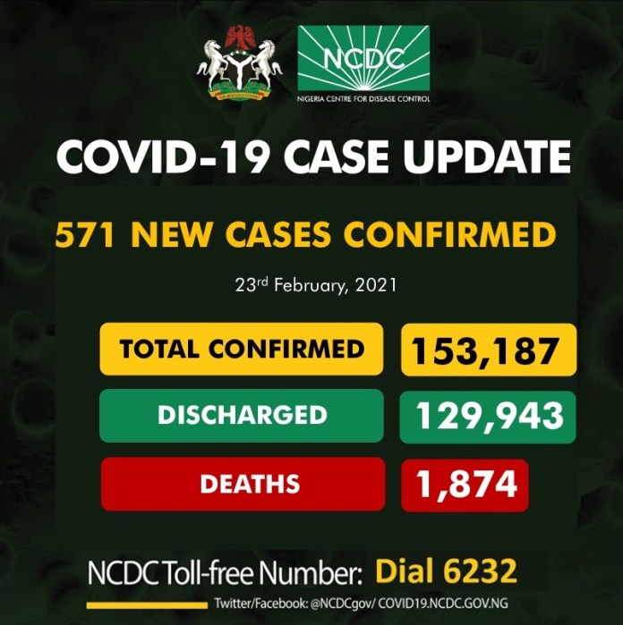 COVID-19: NCDC Confirms 571 New Infections, 12 Deaths