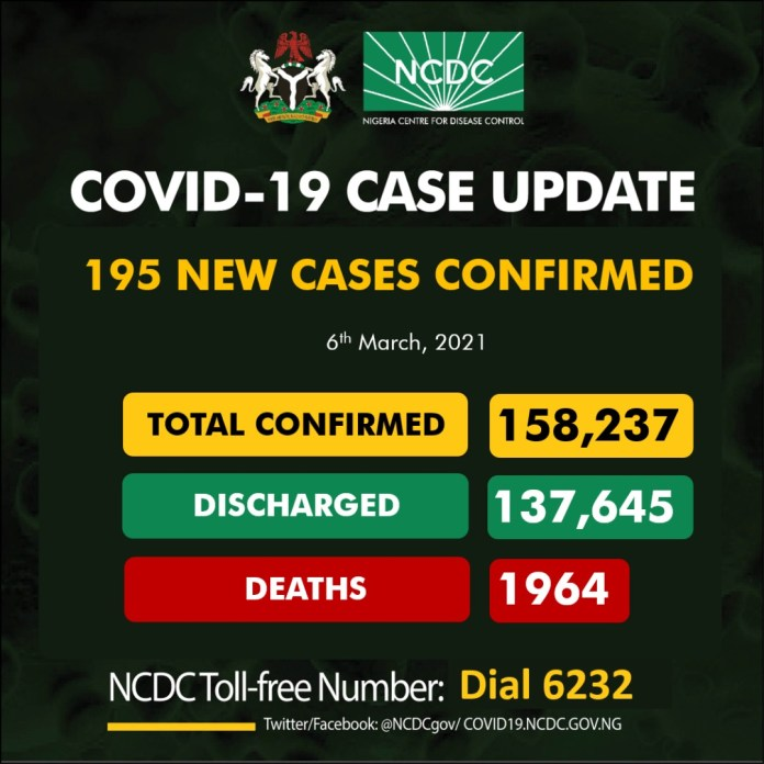 COVID-19: NCDC Confirms 13 Fatalities, 195 New Cases