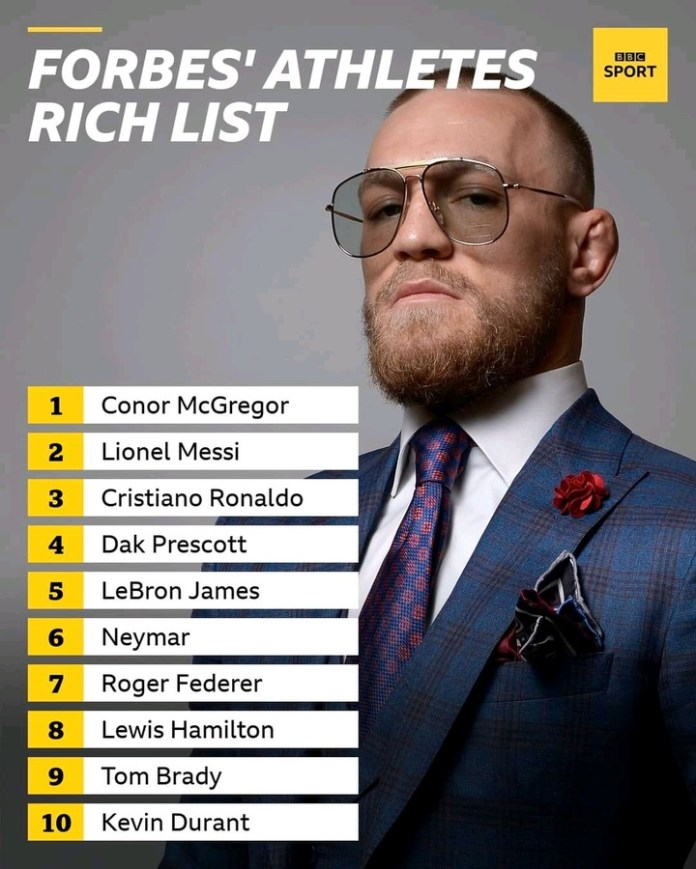 Ronaldo, Messi And Lebron James Trail In Latest Forbes Richest Athletes List