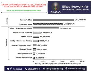 Kwara Govt Spent ₦6.2B In 2020 Without Receipt – ENetSuD Alleges