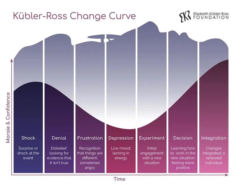 The Elisabeth Kübler-Ross Change Curve