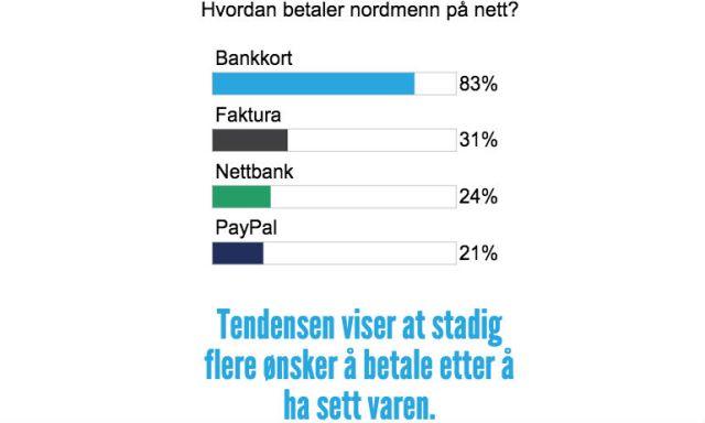 Hvordan Betaler Nordmenn Pa ̊ Nett - (1)
