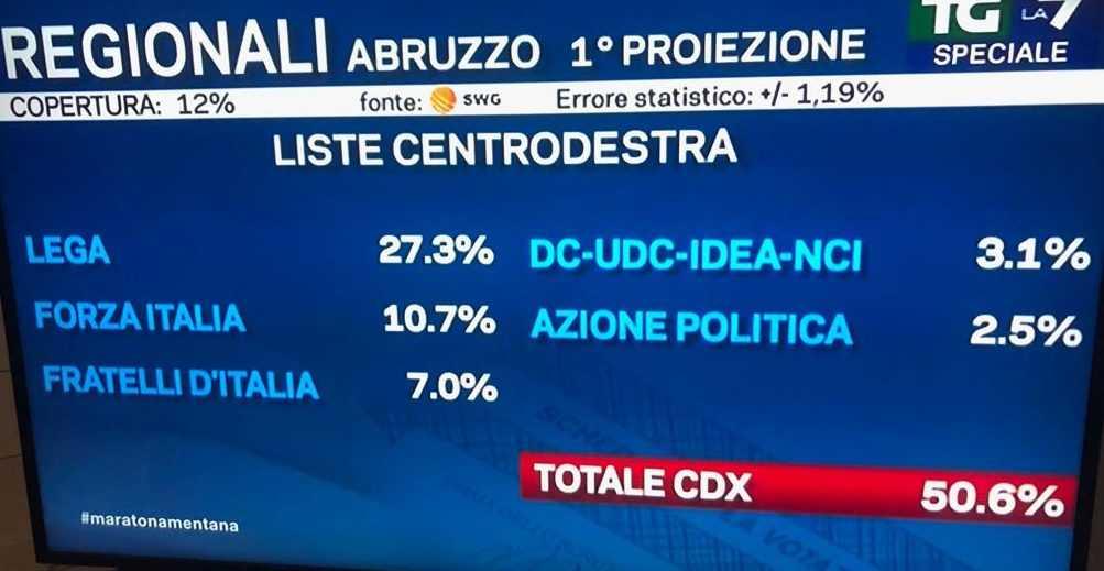 REGIONALI,  PROIEZIONI: CENTRO-DESTRA VINCE, LEGA PRIMO PARTITO: CROLLO DEL PD