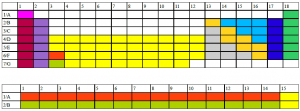 Memorizar Tabla Periodica de los Elementos con colores