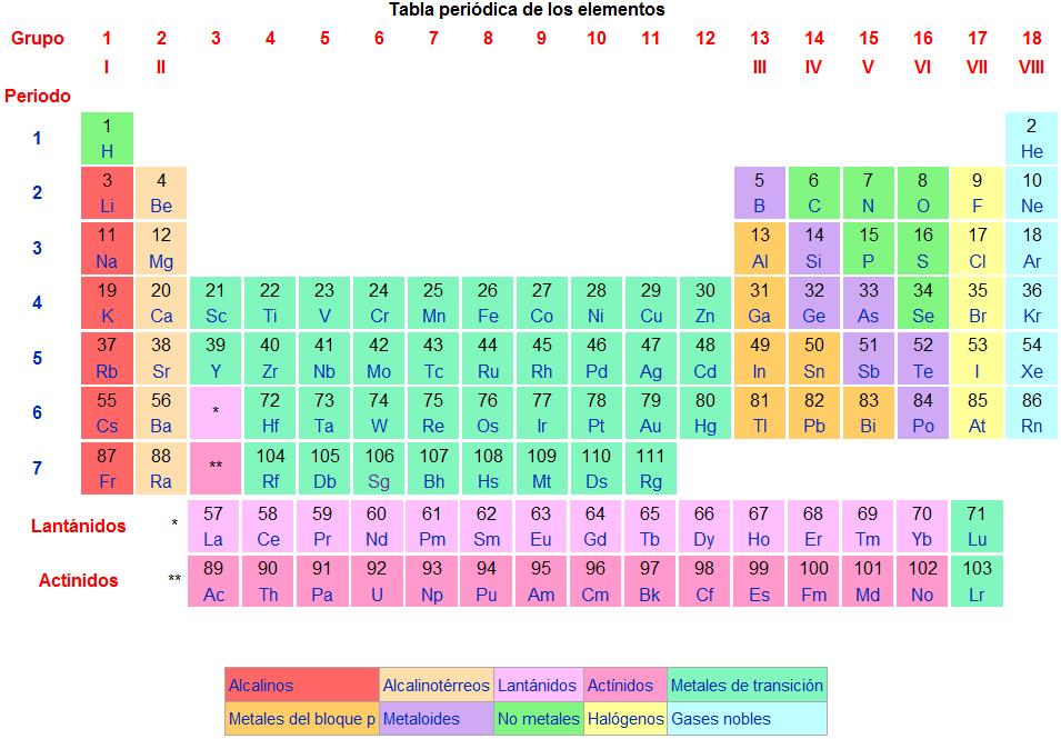 cmo memorizar la tabla peridica de los elementos - Tabla Periodica De Los Elementos Secundaria
