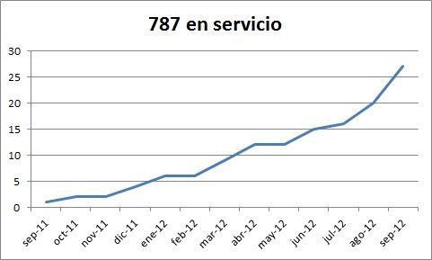 787 en servicio los 12 el primer año. Elaboración propia