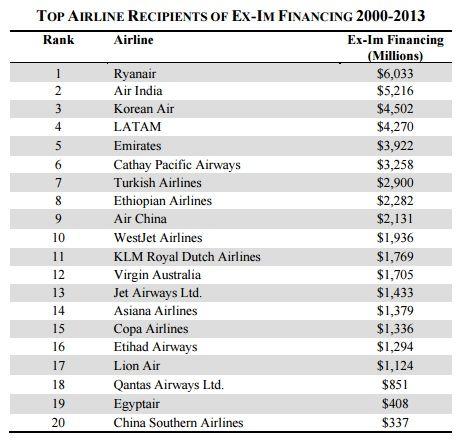 Aerolineas beneficiadas por el Ex-Im. Fuente: Delta
