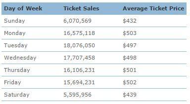 Precio medio y número de ventas de tickets por día (https://www.arccorp.com/news/pr20141022.jsp)