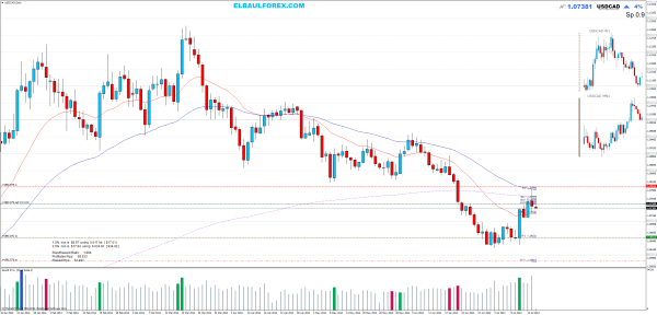 Sell limit USDCADDaily estrategia fish