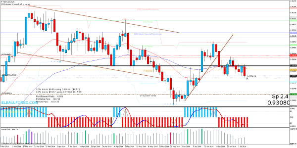 sell nzdcaddaily