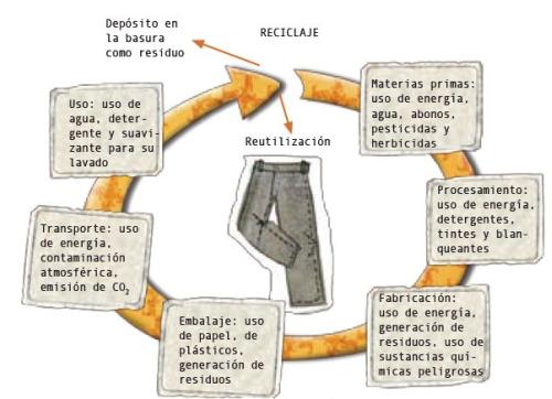 somos vestimos1 - SOMOS LO QUE VESTIMOS: manual para un consumo responsable en pdf