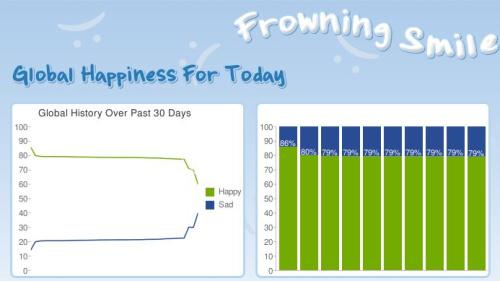 frowningsmile - FrowningSmile: midiendo la felicidad del mundo