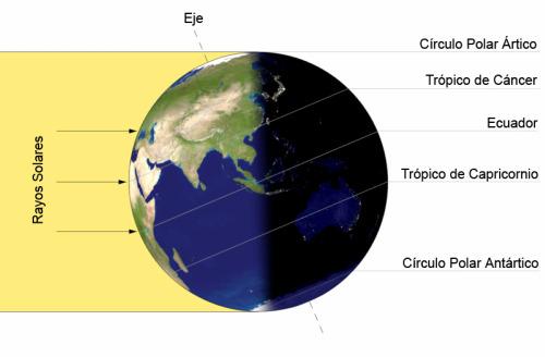 solsticio - solsticio