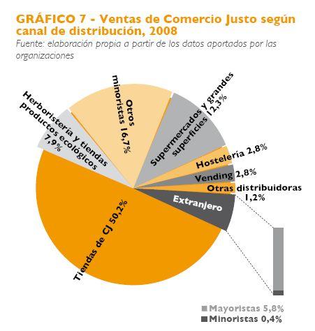 comercio justo4 - El comercio justo en España: libro en pdf