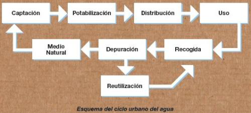 esquema del ciclo urbano del agua - Guía práctica para el ahorro de agua y energía en el hogar: libro gratuito en pdf