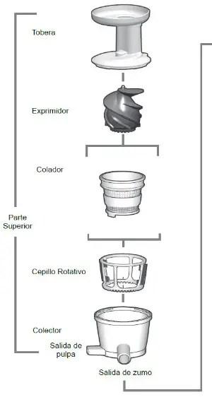 Partes versapers - Probamos la Versapers, la licuadora de nueva generación