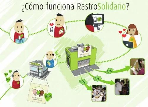 rastro solidario2 - RASTRO SOLIDARIO: tu compra-venta solidaria