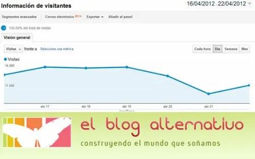 visitas logo - Más de 12.000 lectores alternativos diarios quieren cambiar el mundo