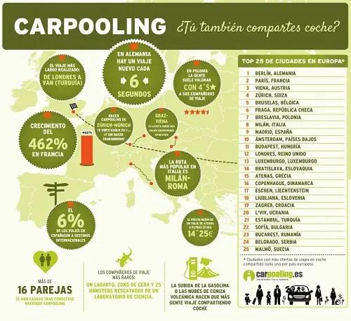 semana_europea_de_la_movilidad_compartes_coche