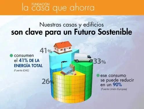 La Casa que Ahorra consumo energético - La Casa que Ahorra - consumo energético