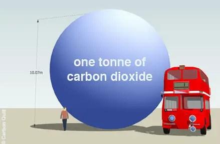 co2 tonelada - CO2 tonelada