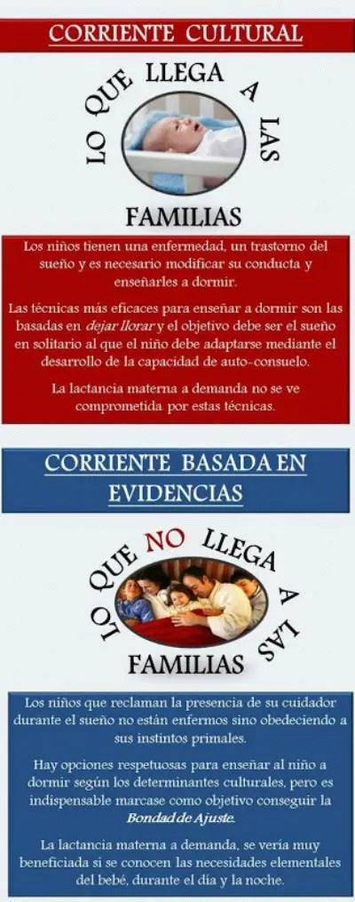 poster para el congreso de Lactancia 2013 Berrozpe Herranz3 - Poster: lo que llega a las familias sobre el SUEÑO INFANTIL y la evidencia científica