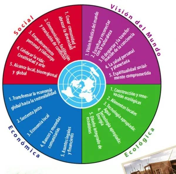 jornada ecoaldeas2 - Incubadora de ECOALDEAS: jornadas de formación en Girona, junio 2013