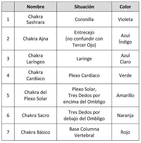 chakras11 - ANATOMÍA SUTIL del ser humano: glándulas, chakras y circuito energético