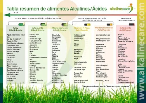 Tabla resumen alimentos alcalínos ácidos 600 - Tabla resumen alimentos alcalínos ácidos