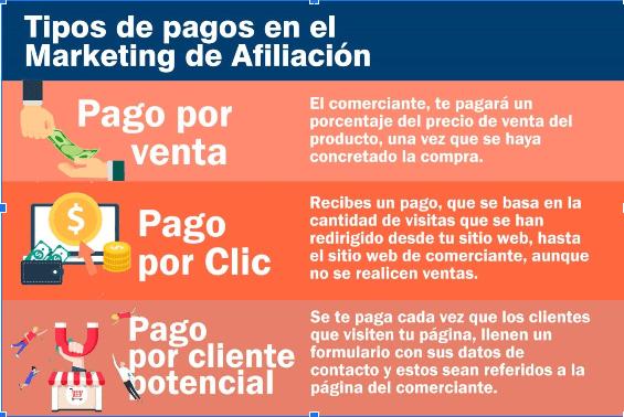 tipos de pago en el marketing de afiliación